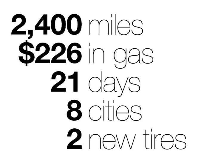 2,400 miles; $226 in gas; 21 days; 8 cities; 2 new tires